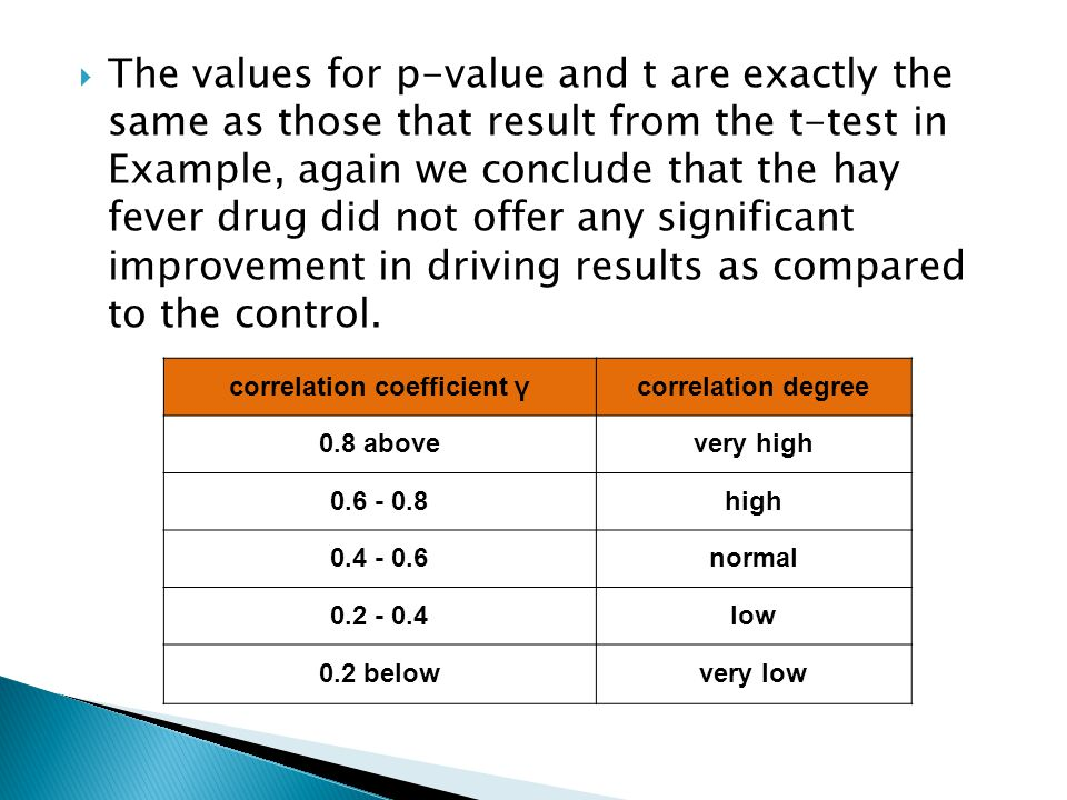  The values for p-value and t are exactly the same as those that result from the t-test in Example, again we conclude that the hay fever drug did not offer any significant improvement in driving results as compared to the control.