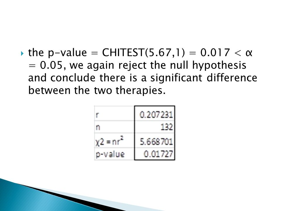 the p-value = CHITEST(5.67,1) = 0.017 < α = 0.05, we again reject the null hypothesis and conclude there is a significant difference between the two therapies.