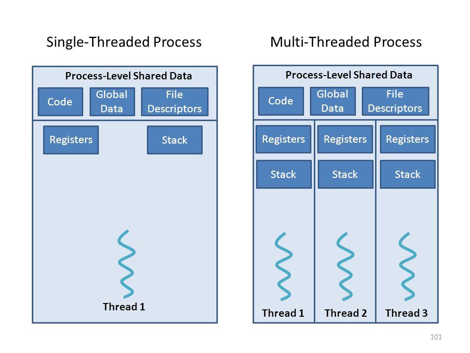 101 Process-Level Shared Data Code Global Data File Descriptors Registers Stack Registers Stack Registers Stack Thread 1 Thread 2 Thread 3 Process-Level Shared Data Code Global Data File Descriptors Registers Stack Thread 1 Single-Threaded ProcessMulti-Threaded Process