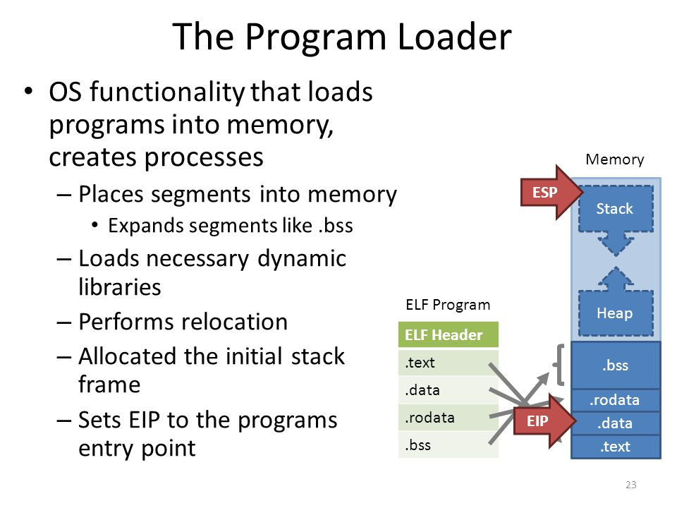 The Program Loader OS functionality that loads programs into memory, creates processes – Places segments into memory Expands segments like.bss – Loads necessary dynamic libraries – Performs relocation – Allocated the initial stack frame – Sets EIP to the programs entry point 23 ELF Header.text.data.rodata.bss ELF Program Memory.text.data.rodata.bss Heap Stack ESP EIP
