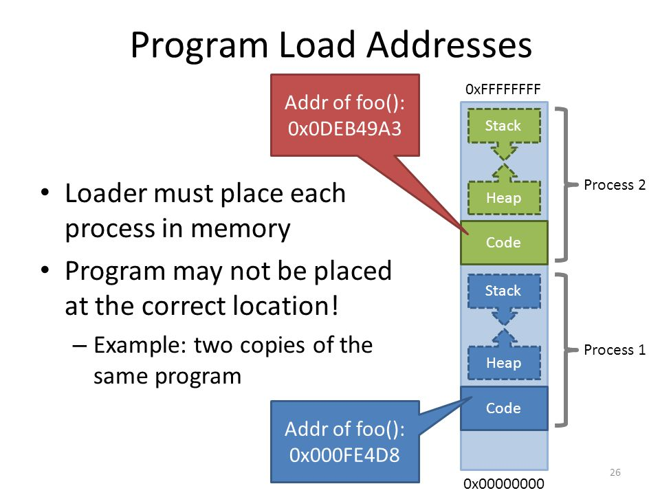 Program Load Addresses Loader must place each process in memory Program may not be placed at the correct location.