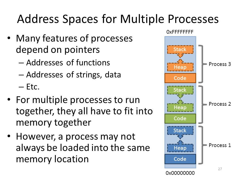 Address Spaces for Multiple Processes Many features of processes depend on pointers – Addresses of functions – Addresses of strings, data – Etc.