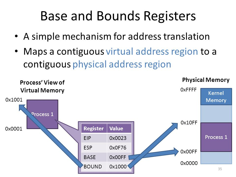 Base and Bounds Registers A simple mechanism for address translation Maps a contiguous virtual address region to a contiguous physical address region 35 0x0000 0xFFFF Kernel Memory Process 1 Physical Memory 0x00FF 0x10FF Process 1 Process' View of Virtual Memory 0x0001 0x1001 RegisterValue EIP0x0023 ESP0x0F76 BASE0x00FF BOUND0x1000