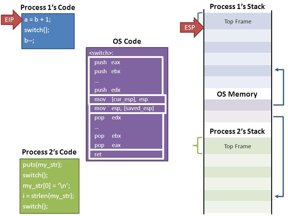 Top Frame Return addr Saved EAX … Saved EDX Process 1's Stack Top Frame Return addr Saved EAX … Saved EDX Process 2's Stack : push eax push ebx … push edx mov [cur_esp], esp mov esp, [saved_esp] pop edx … pop ebx pop eax ret Saved ESP for Process 1 Saved ESP for Process 2 OS Memory a = b + 1; switch(); b--; Process 1's Code puts(my_str); switch(); my_str[0] = '\n'; i = strlen(my_str); switch(); Process 2's Code ESP EIP OS Code