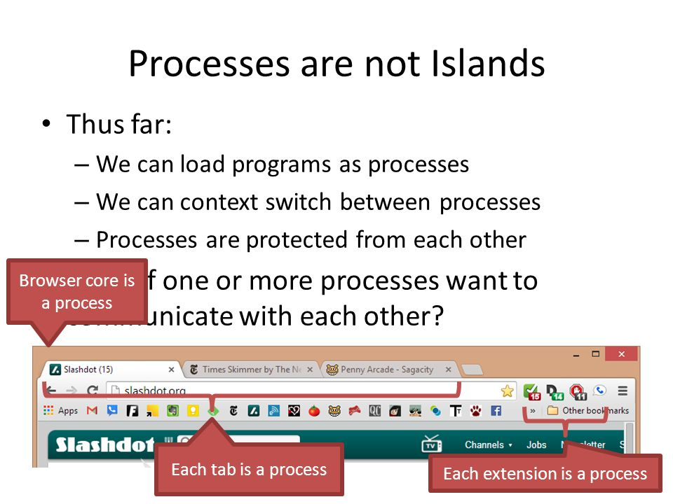 Processes are not Islands Thus far: – We can load programs as processes – We can context switch between processes – Processes are protected from each other What if one or more processes want to communicate with each other.
