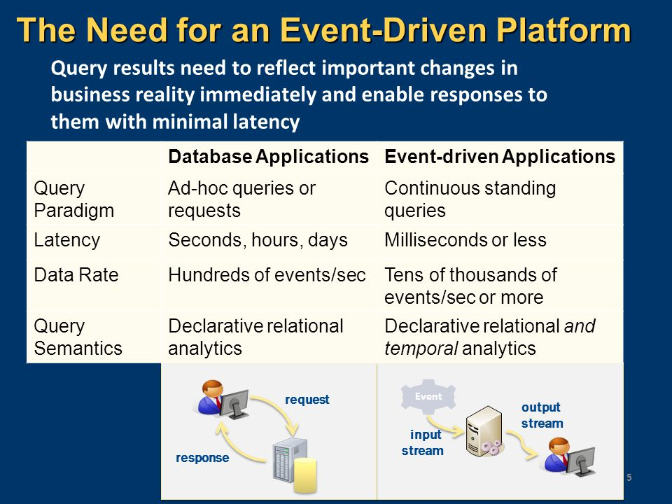 The Need for an Event-Driven Platform 5 Query results need to reflect important changes in business reality immediately and enable responses to them w