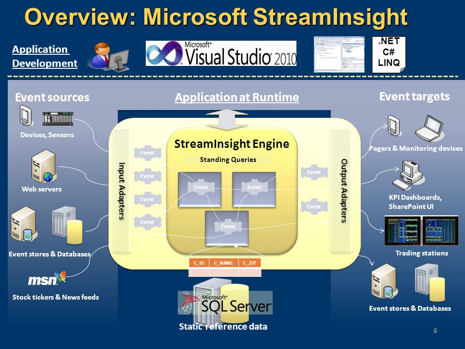 Overview: Microsoft StreamInsight 6 StreamInsight Engine Output Adapters Input Adapters Event Standing Queries Event sources Event targets Devices, Se