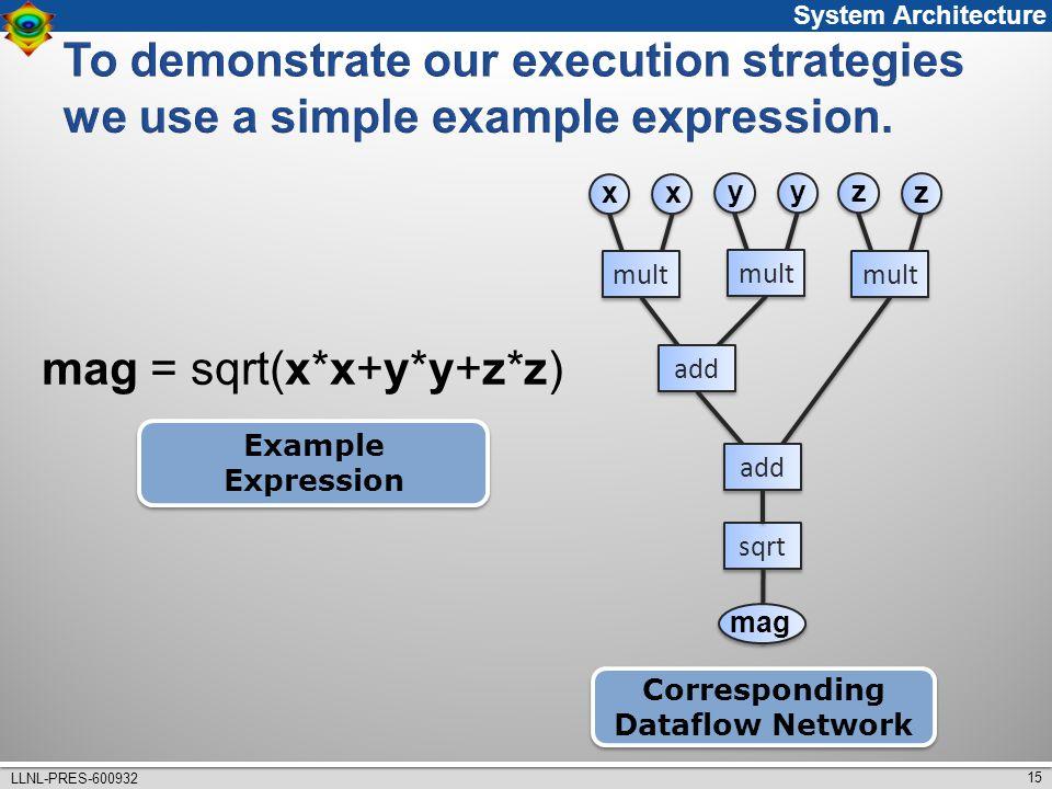 15 LLNL-PRES-600932 mag = sqrt(x*x+y*y+z*z) Corresponding Dataflow Network Corresponding Dataflow Network Example Expression x x mult y y z z add sqrt mag System Architecture