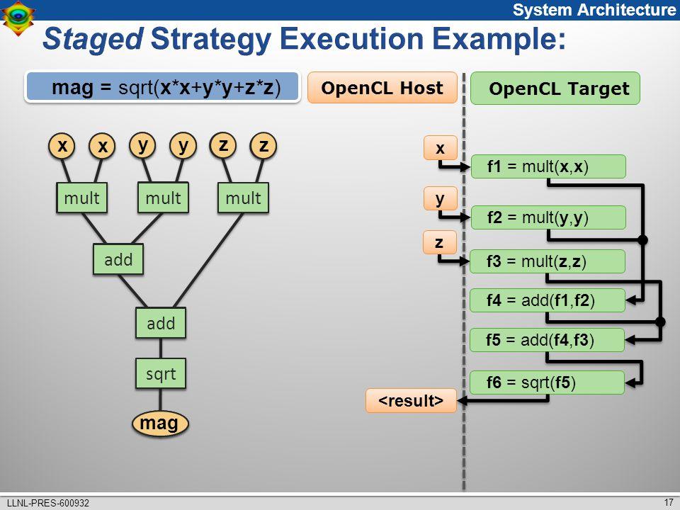 17 LLNL-PRES-600932 f1 = mult(x,x) x f6 = sqrt(f5) OpenCL Host OpenCL Target x x mult y y z z add sqrt mag mag = sqrt(x*x+y*y+z*z) f2 = mult(y,y) y f3 = mult(z,z) z f4 = add(f1,f2) f5 = add(f4,f3) mult add sqrt x x y y z z mag System Architecture
