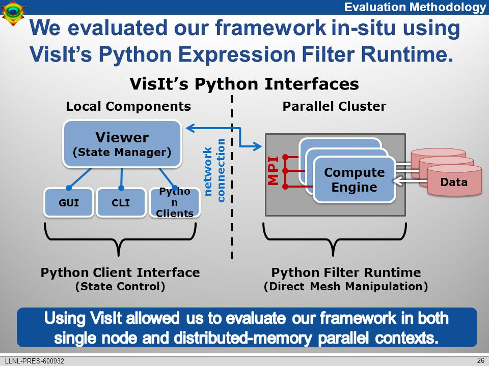 26 LLNL-PRES-600932 MPI Data Compute Engine Data Pytho n Clients GUI CLI Viewer (State Manager) Viewer (State Manager) network connection Python Client Interface (State Control) Python Filter Runtime (Direct Mesh Manipulation) Parallel ClusterLocal Components Evaluation Methodology VisIt's Python Interfaces
