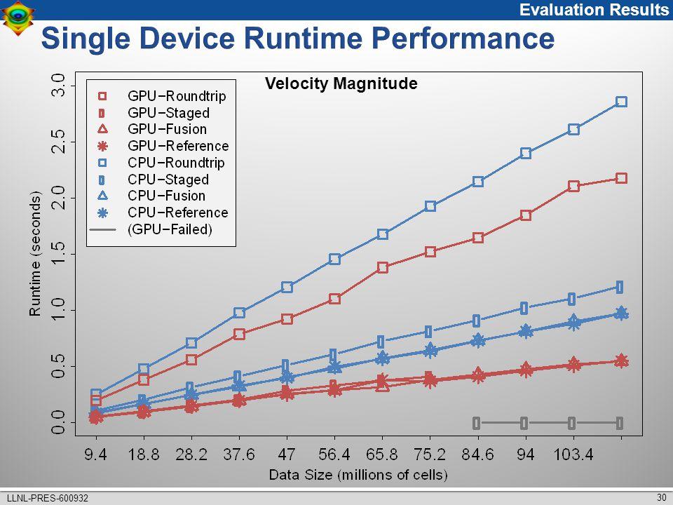 30 LLNL-PRES-600932 Velocity Magnitude Evaluation Results