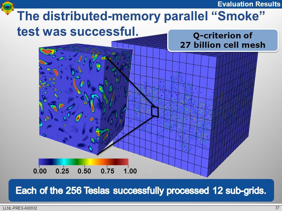 37 LLNL-PRES-600932 0.000.250.500.751.00 Q-criterion of 27 billion cell mesh Q-criterion of 27 billion cell mesh Evaluation Results