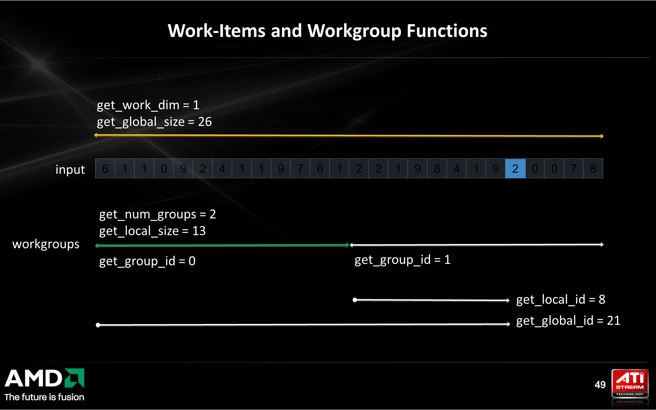 49 Work-Items and Workgroup Functions workgroups 61109241197612219841920078 get_work_dim = 1 get_global_size = 26 get_num_groups = 2 get_local_size = 13 get_group_id = 0 get_group_id = 1 get_local_id = 8 get_global_id = 21 input