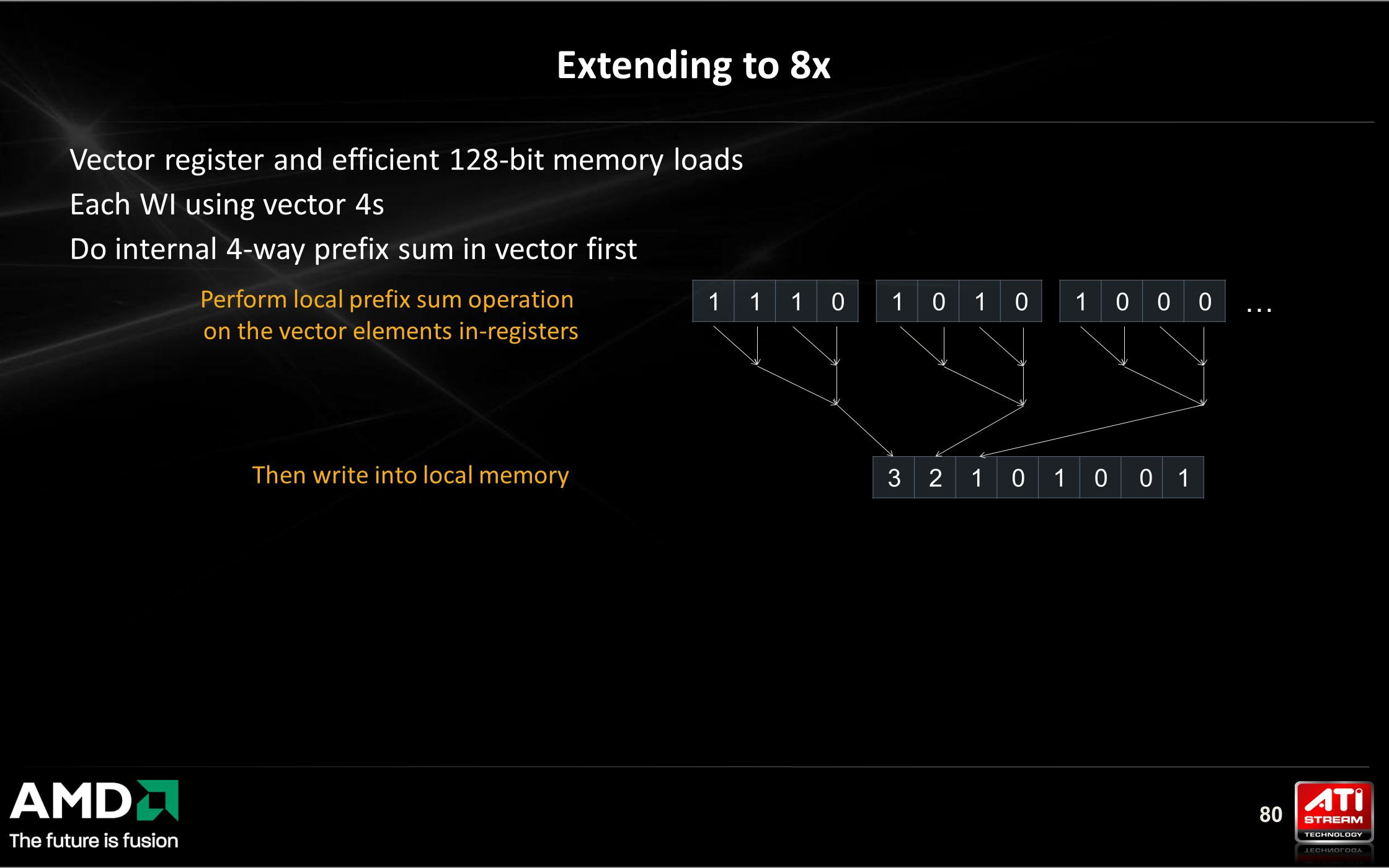 80 Extending to 8x Vector register and efficient 128-bit memory loads Each WI using vector 4s Do internal 4-way prefix sum in vector first Then write into local memory 321010 01 111010101000 … Perform local prefix sum operation on the vector elements in-registers