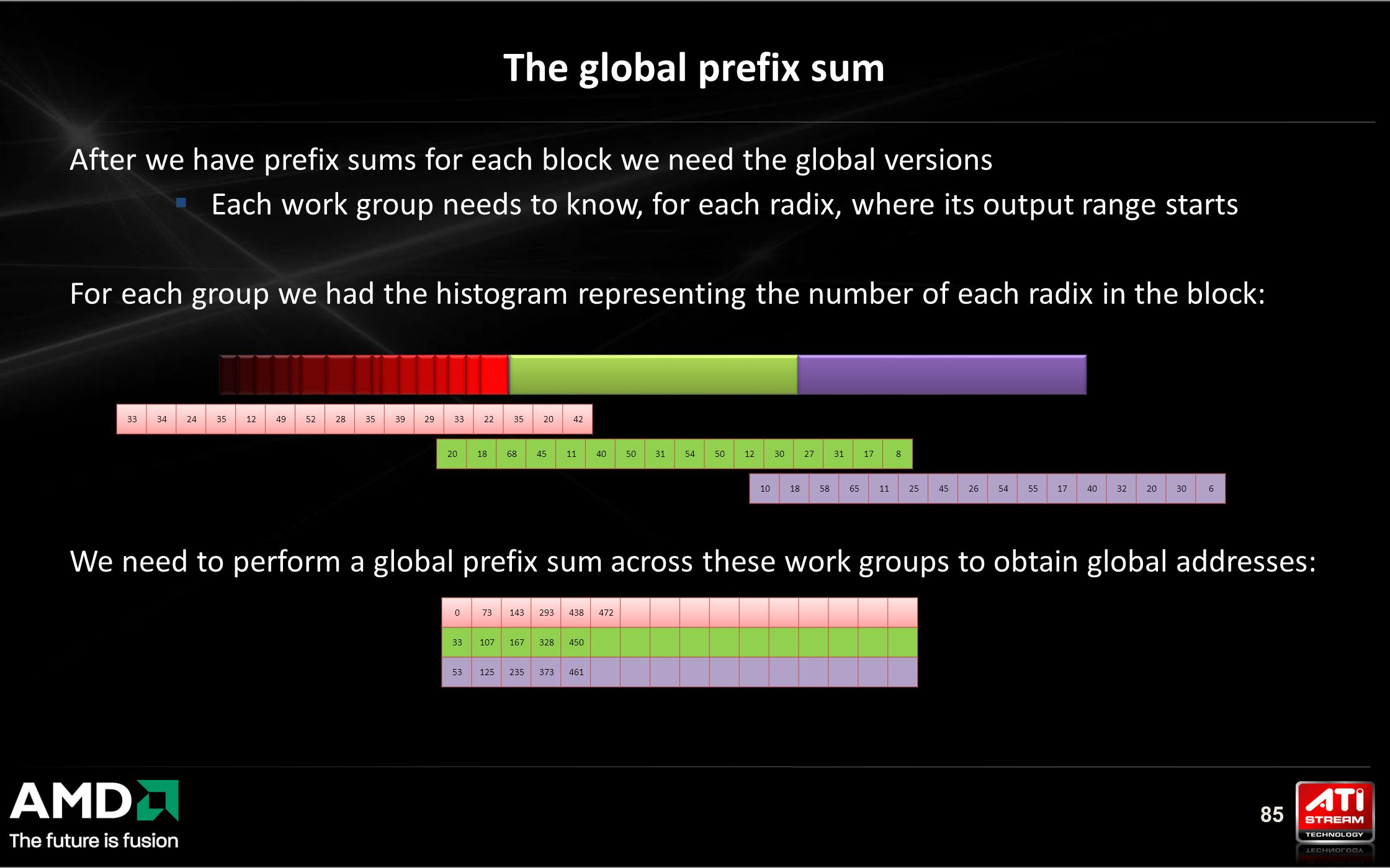 85 The global prefix sum After we have prefix sums for each block we need the global versions  Each work group needs to know, for each radix, where its output range starts For each group we had the histogram representing the number of each radix in the block: We need to perform a global prefix sum across these work groups to obtain global addresses: