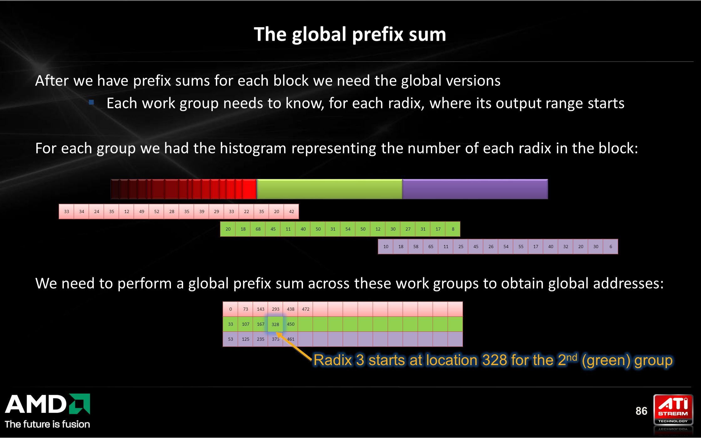 86 The global prefix sum After we have prefix sums for each block we need the global versions  Each work group needs to know, for each radix, where its output range starts For each group we had the histogram representing the number of each radix in the block: We need to perform a global prefix sum across these work groups to obtain global addresses: 328