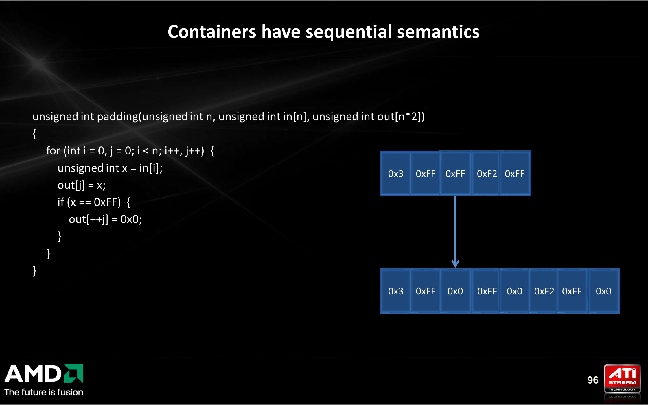 96 Containers have sequential semantics unsigned int padding(unsigned int n, unsigned int in[n], unsigned int out[n*2]) { for (int i = 0, j = 0; i < n; i++, j++) { unsigned int x = in[i]; out[j] = x; if (x == 0xFF) { out[++j] = 0x0; } 0x30xFF 0xF20xFF 0x30xFF0x00xFF0x00xF20xFF0x0