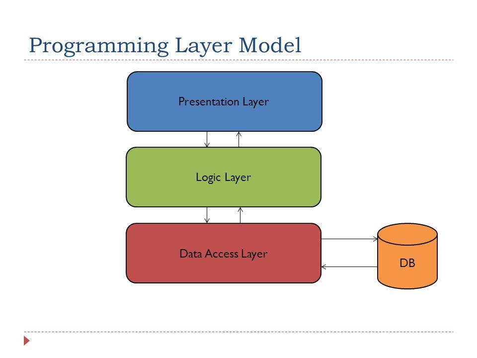 Programming Layer Model Presentation Layer Logic Layer Data Access Layer DB