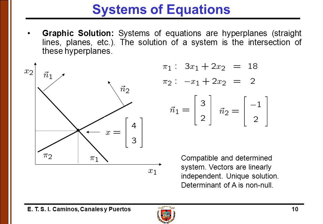 E. T. S. I. Caminos, Canales y Puertos10 Systems of Equations Graphic Solution: Systems of equations are hyperplanes (straight lines, planes, etc.). T