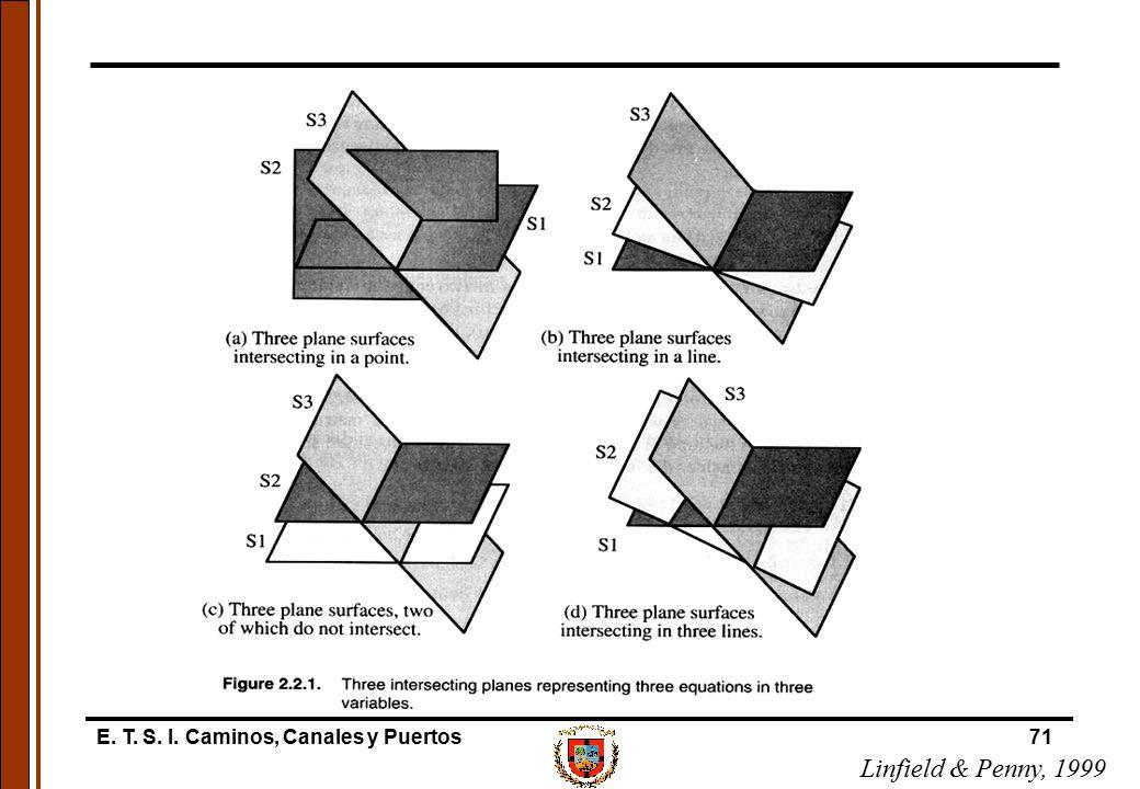 E. T. S. I. Caminos, Canales y Puertos71 Linfield & Penny, 1999