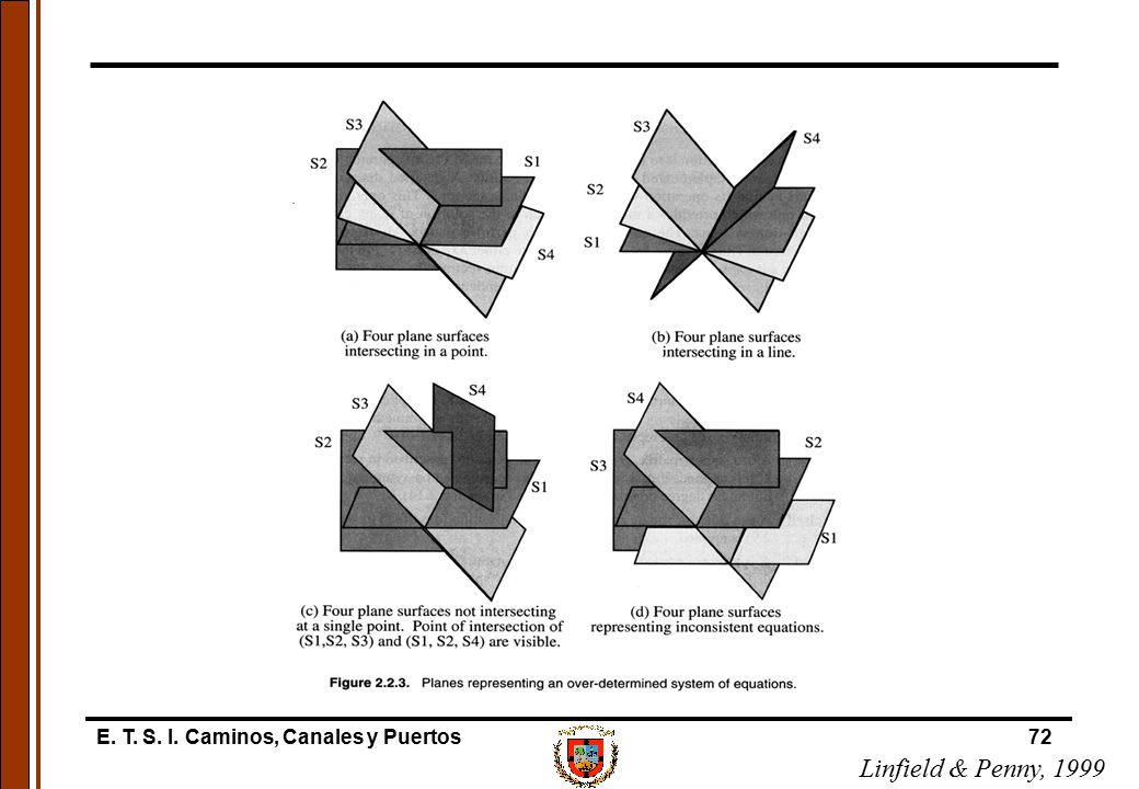 E. T. S. I. Caminos, Canales y Puertos72 Linfield & Penny, 1999