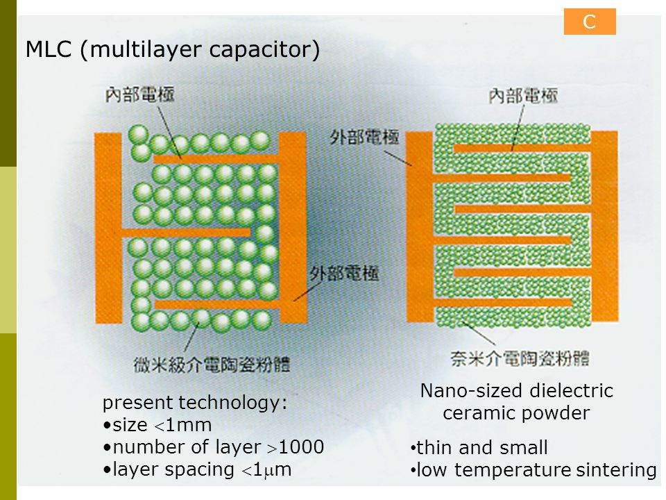 Nano-sized dielectric ceramic powder C MLC (multilayer capacitor) present technology: size 1mm number of layer 1000 layer spacing 1m thin and smal