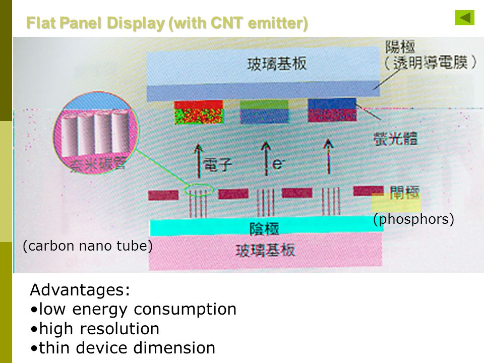 Flat Panel Display (with CNT emitter) (phosphors) (carbon nano tube) Advantages: low energy consumption high resolution thin device dimension