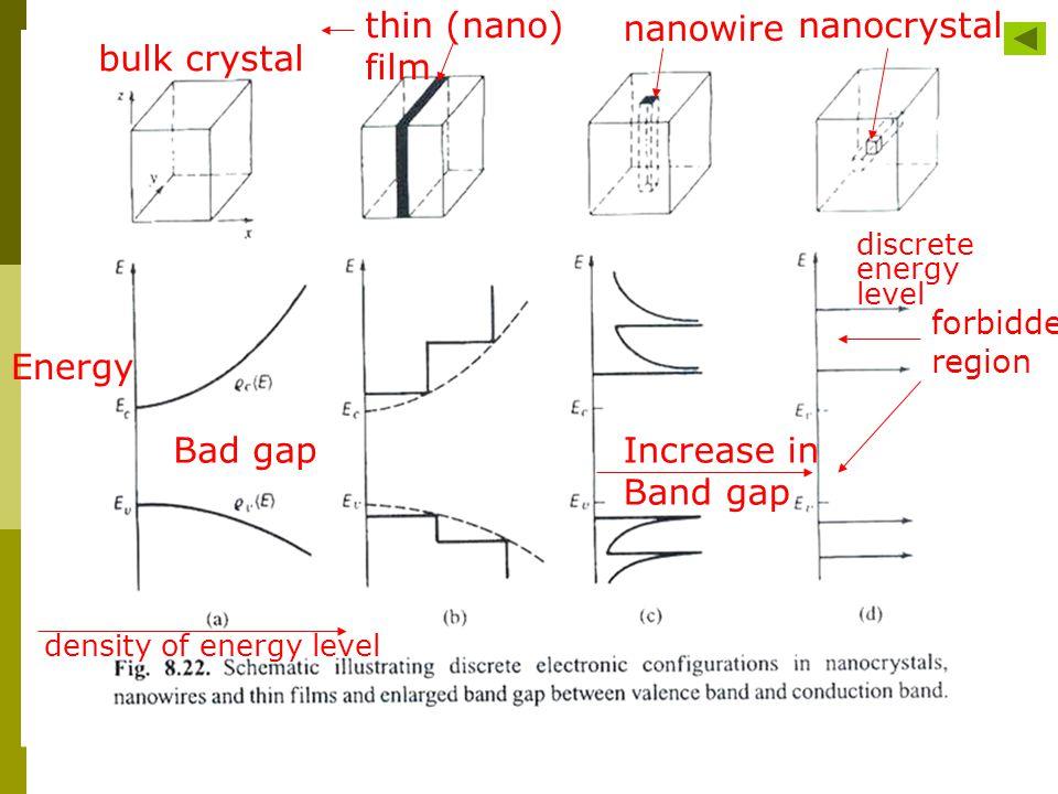 Increase in Band gap forbidden region discrete energy level Bad gap density of energy level Energy nanocrystal nanowire thin (nano) film bulk crystal