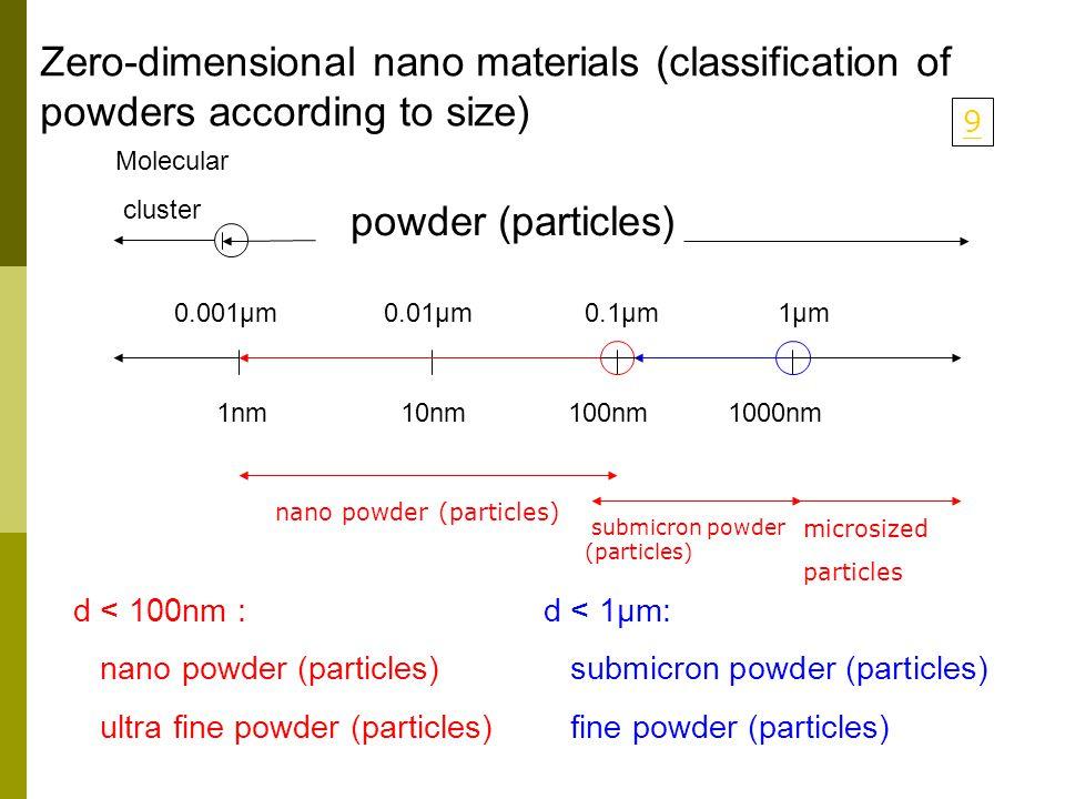Zero-dimensional nano materials (classification of powders according to size) powder (particles) Molecular cluster 0.001μm0.01μm0.1μm1μm 1nm10nm100nm1