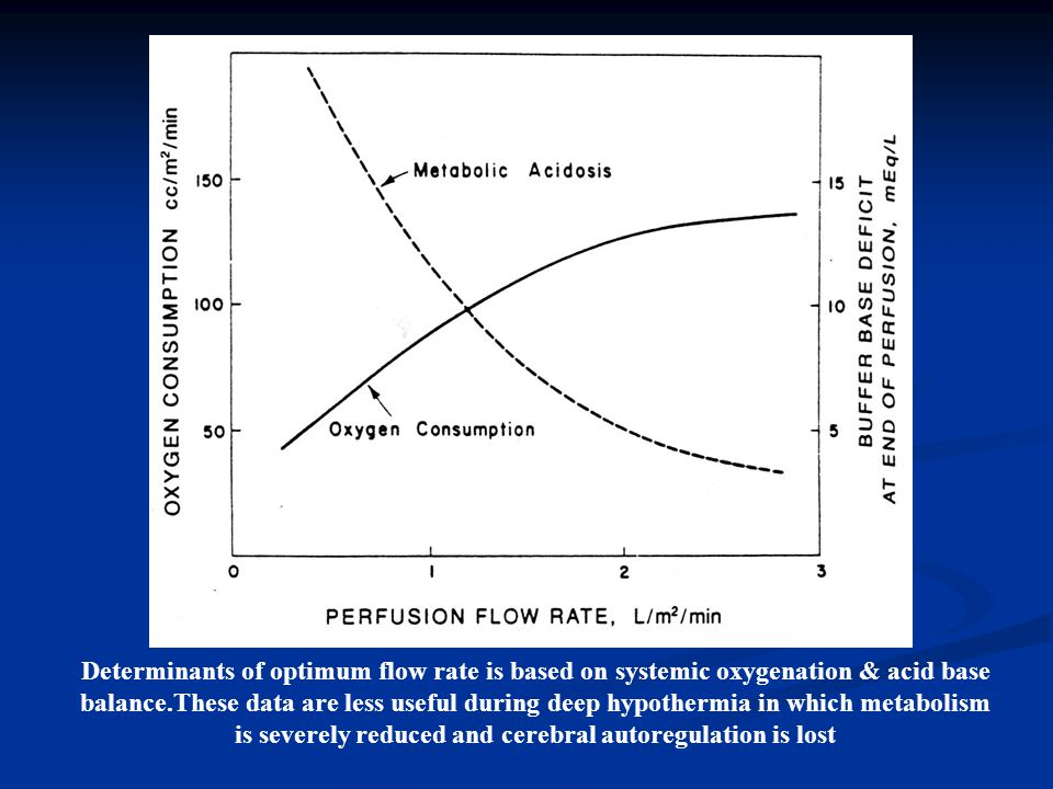 Determinants of optimum flow rate is based on systemic oxygenation & acid base balance.These data are less useful during deep hypothermia in which met