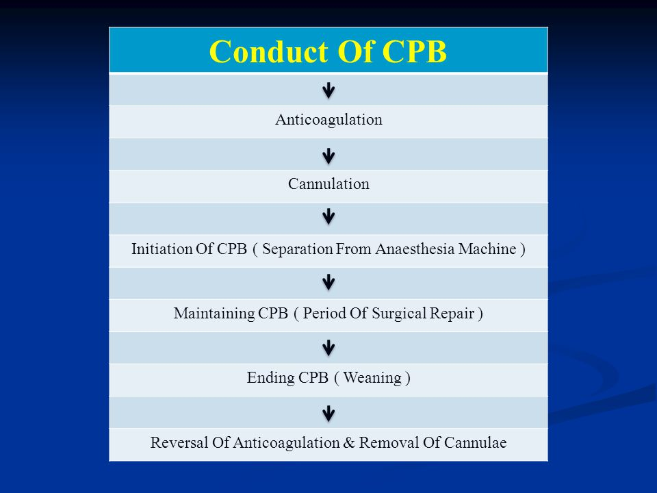 Conduct Of CPB Anticoagulation Cannulation Initiation Of CPB ( Separation From Anaesthesia Machine ) Maintaining CPB ( Period Of Surgical Repair ) End