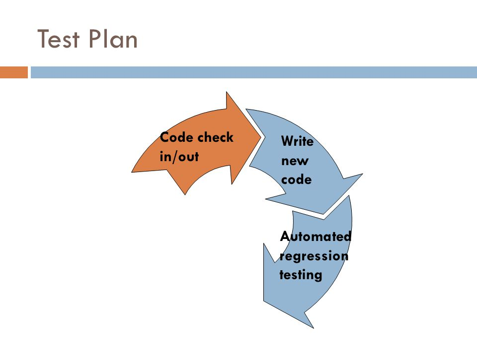Test Plan Write new code Code check in/out