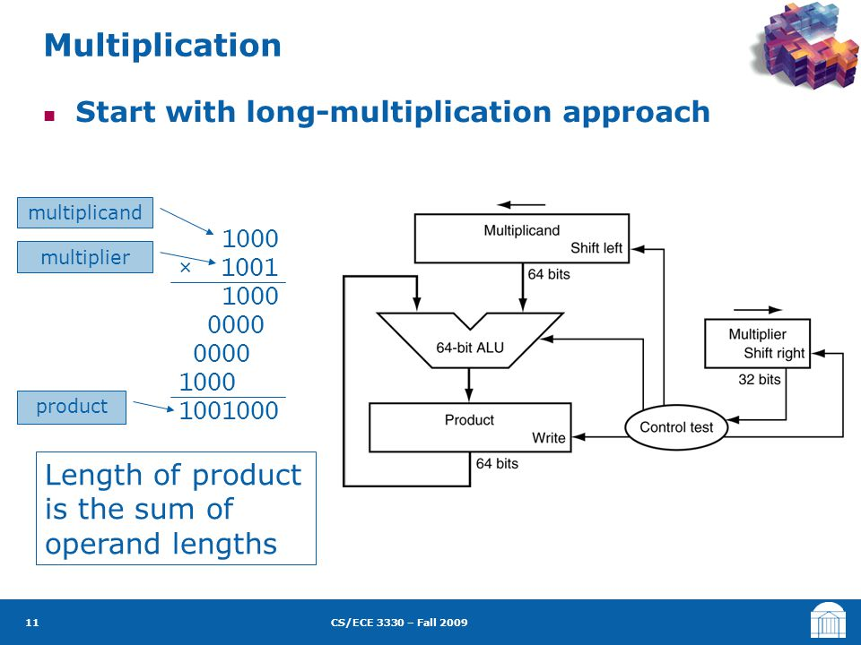 CS/ECE 3330 – Fall 2009 Start with long-multiplication approach Multiplication 11 1000 × 1001 1000 0000 1000 1001000 Length of product is the sum of o