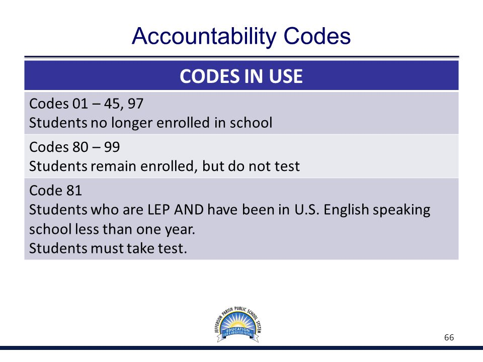 Accountability Codes CODES IN USE Codes 01 – 45, 97 Students no longer enrolled in school Codes 80 – 99 Students remain enrolled, but do not test Code