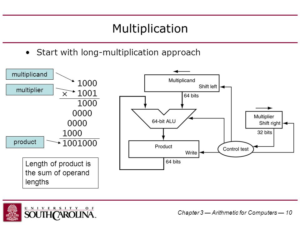 Chapter 3 — Arithmetic for Computers — 10 Multiplication Start with long-multiplication approach 1000 × 1001 1000 0000 1000 1001000 Length of product is the sum of operand lengths multiplicand multiplier product