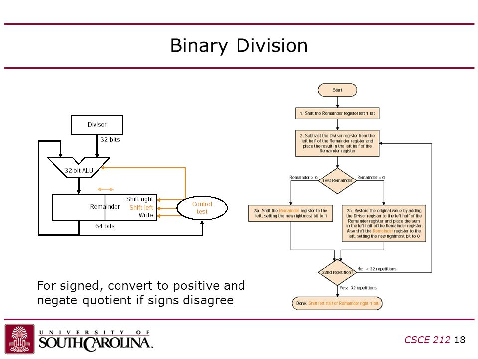 CSCE 212 18 Binary Division For signed, convert to positive and negate quotient if signs disagree