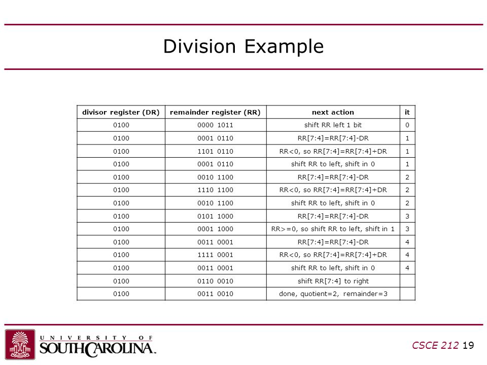 CSCE 212 19 Division Example divisor register (DR)remainder register (RR)next actionit 01000000 1011shift RR left 1 bit0 01000001 0110RR[7:4]=RR[7:4]-DR1 01001101 0110RR<0, so RR[7:4]=RR[7:4]+DR1 01000001 0110shift RR to left, shift in 01 01000010 1100RR[7:4]=RR[7:4]-DR2 01001110 1100RR<0, so RR[7:4]=RR[7:4]+DR2 01000010 1100shift RR to left, shift in 02 01000101 1000RR[7:4]=RR[7:4]-DR3 01000001 1000RR>=0, so shift RR to left, shift in 13 01000011 0001RR[7:4]=RR[7:4]-DR4 01001111 0001RR<0, so RR[7:4]=RR[7:4]+DR4 01000011 0001shift RR to left, shift in 04 01000110 0010shift RR[7:4] to right 01000011 0010done, quotient=2, remainder=3