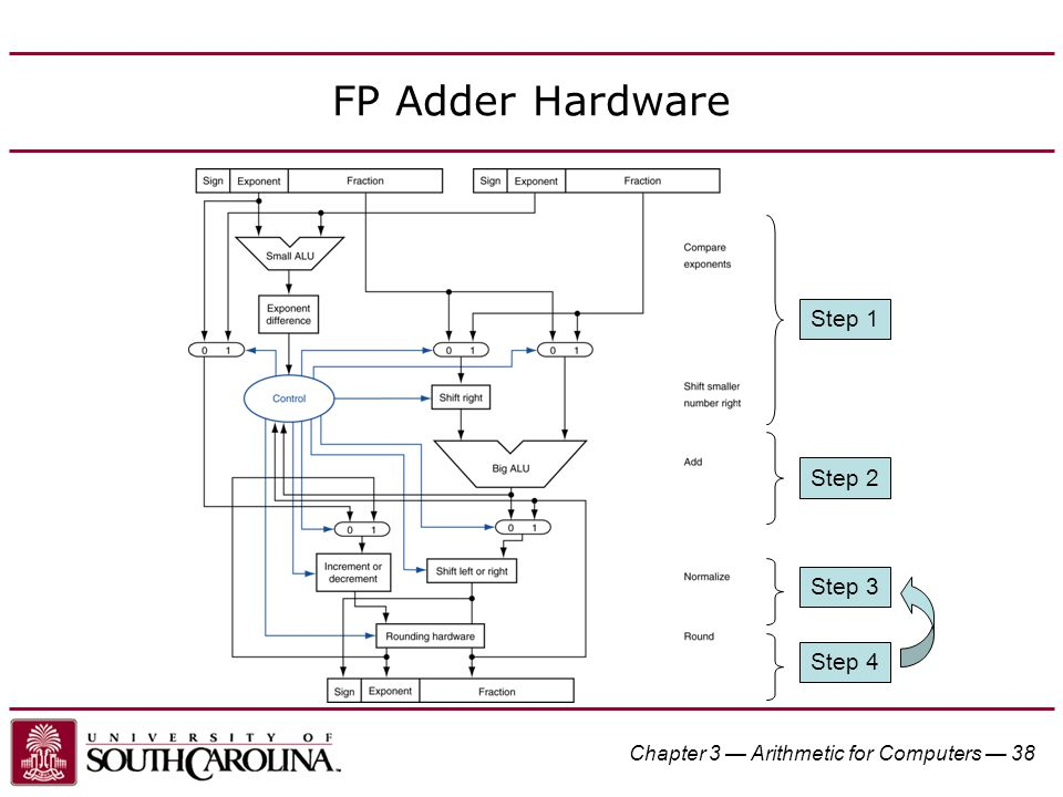 Chapter 3 — Arithmetic for Computers — 38 FP Adder Hardware Step 1 Step 2 Step 3 Step 4