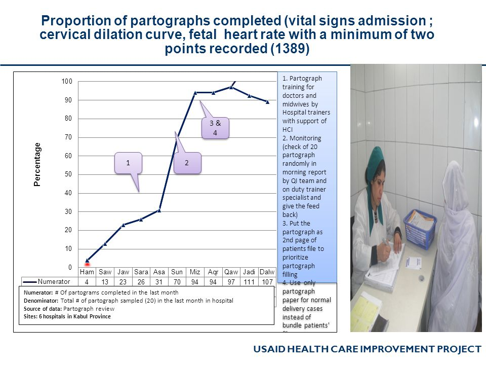 USAID HEALTH CARE IMPROVEMENT PROJECT Proportion of partographs completed (vital signs admission ; cervical dilation curve, fetal heart rate with a mi