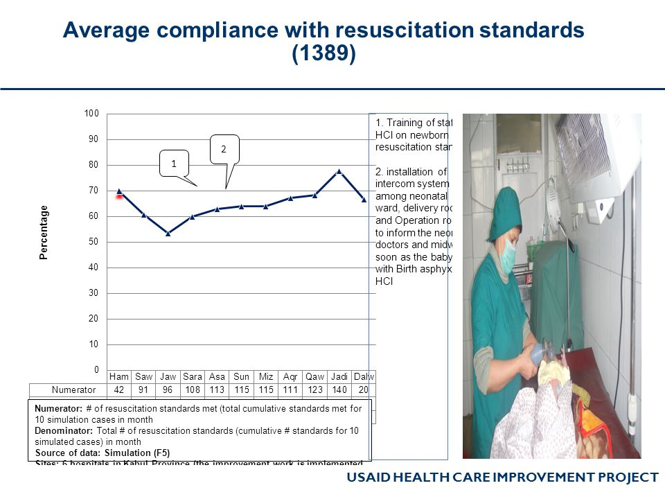 USAID HEALTH CARE IMPROVEMENT PROJECT Average compliance with resuscitation standards (1389)