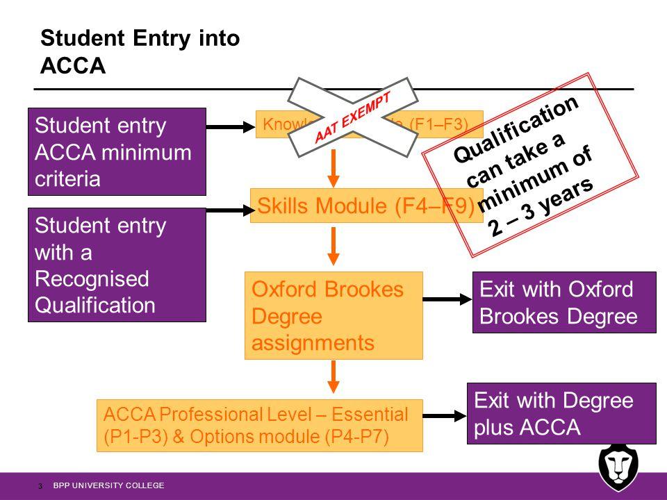 BPP UNIVERSITY COLLEGE ACCA membership Exams EthicsExperience