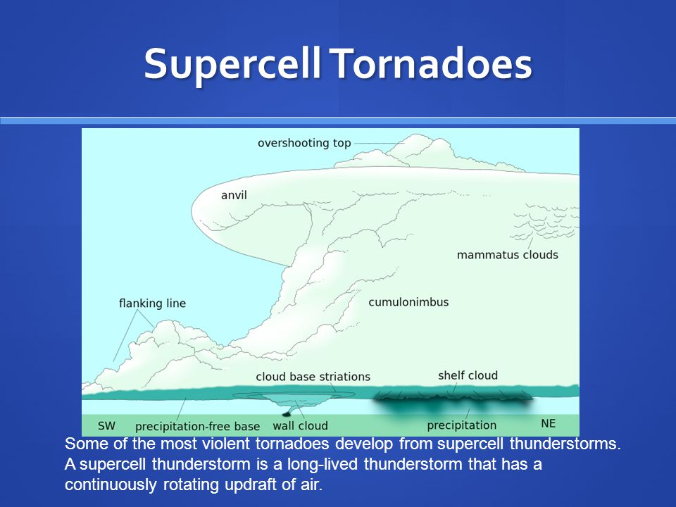 Supercell Tornadoes Some of the most violent tornadoes develop from supercell thunderstorms. A supercell thunderstorm is a long-lived thunderstorm tha