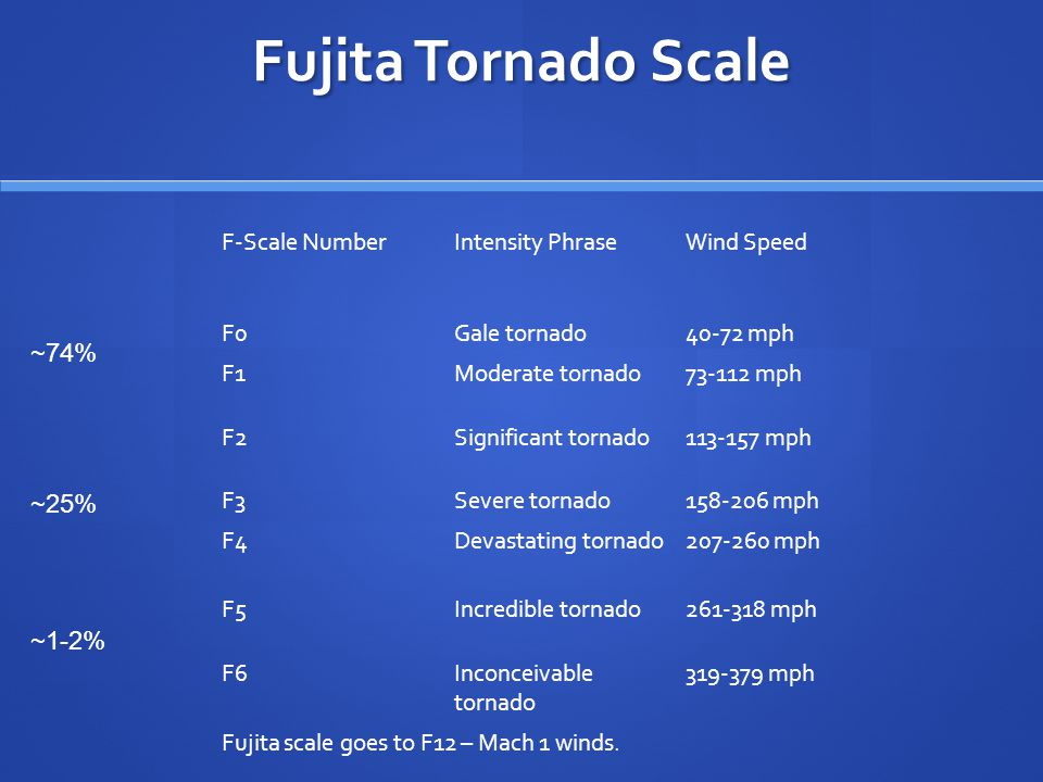 Fujita Tornado Scale F-Scale NumberIntensity PhraseWind Speed F0Gale tornado40-72 mph F1Moderate tornado73-112 mph F2Significant tornado113-157 mph F3Severe tornado158-206 mph F4Devastating tornado207-260 mph F5Incredible tornado261-318 mph F6Inconceivable tornado 319-379 mph Fujita scale goes to F12 – Mach 1 winds.
