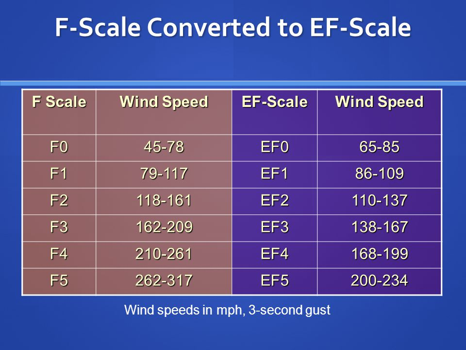 F Scale Wind Speed EF-Scale F045-78EF065-85 F179-117EF186-109 F2118-161EF2110-137 F3162-209EF3138-167 F4210-261EF4168-199 F5262-317EF5200-234 Wind spe