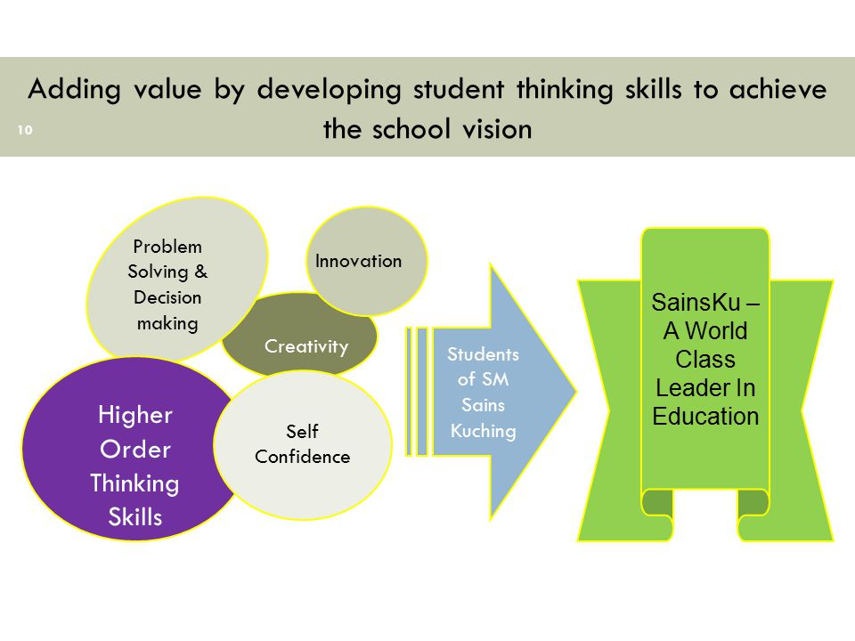 Adding value by developing student thinking skills to achieve the school vision 10 Students of SM Sains Kuching Creativity SainsKu – A World Class Lea