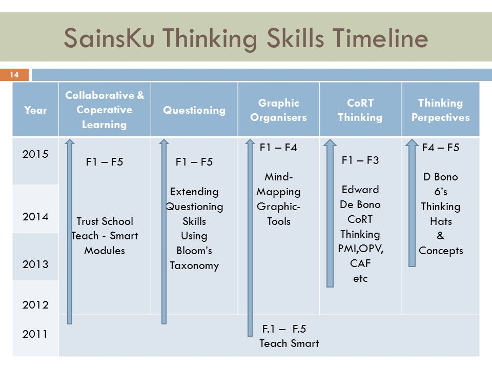 SainsKu Thinking Skills Timeline 14 Year Collaborative & Coperative Learning Questioning Graphic Organisers CoRT Thinking Thinking Perpectives 2015 F1 – F5 Trust School Teach - Smart Modules F1 – F5 Extending Questioning Skills Using Bloom's Taxonomy F1 – F4 Mind- Mapping Graphic- Tools F1 – F3 Edward De Bono CoRT Thinking PMI,OPV, CAF etc F4 – F5 D Bono 6's Thinking Hats & Concepts 2014 2013 2012 2011 F.1 – F.5 Teach Smart
