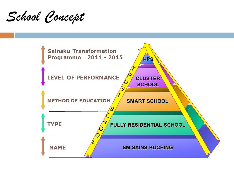School Concept Sainsku Transformation Programme 2011 - 2015 LEVEL OF PERFORMANCE METHOD OF EDUCATION TYPE NAME CLUSTER SCHOOL SCHOOL SMART SCHOOL FULLY RESIDENTIAL SCHOOL SM SAINS KUCHING HALATUJUHALATUJU HPS