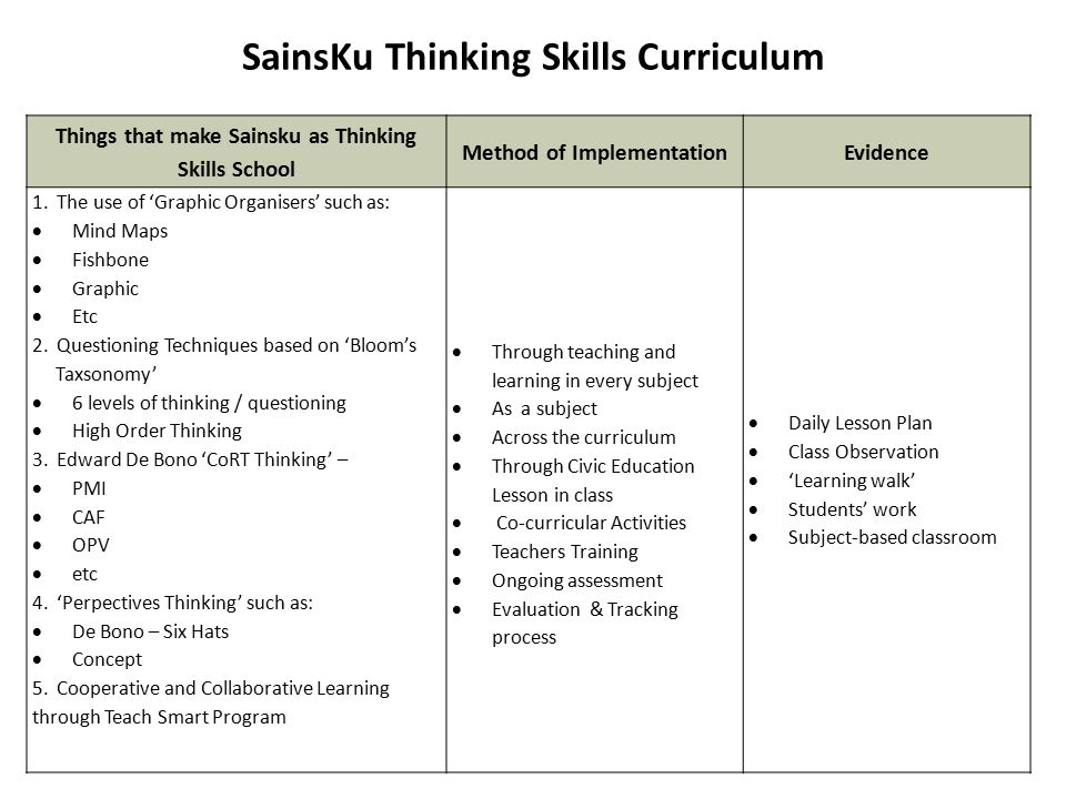 Things that make Sainsku as Thinking Skills School Method of ImplementationEvidence 1. The use of 'Graphic Organisers' such as:  Mind Maps  Fishbone