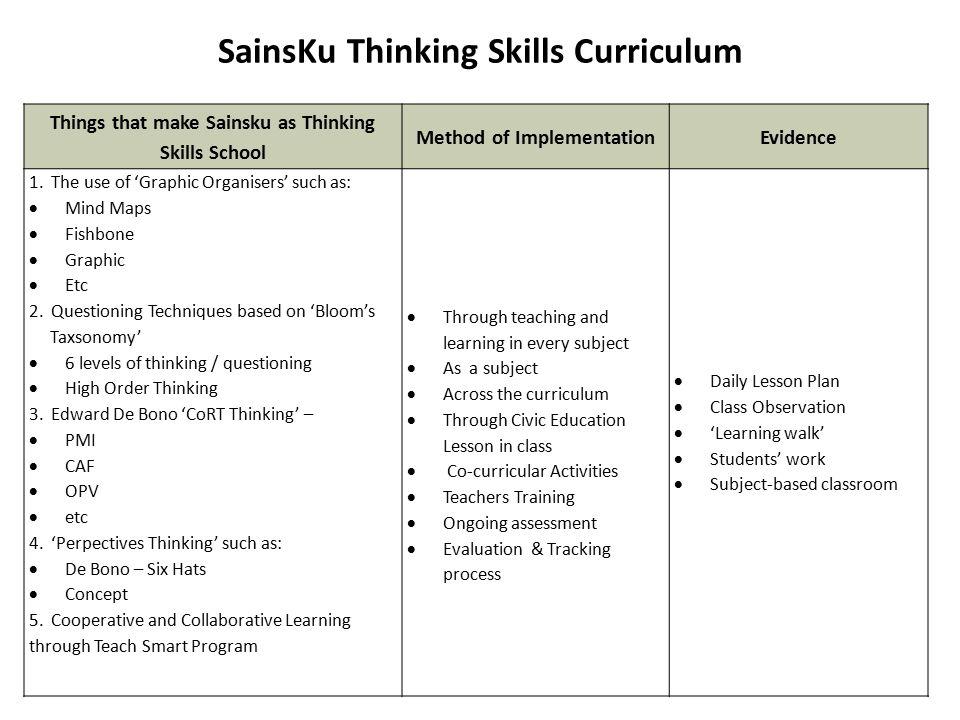 Things that make Sainsku as Thinking Skills School Method of ImplementationEvidence 1.