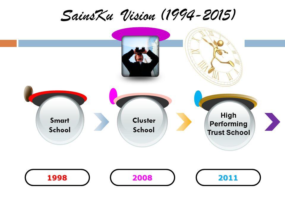 199820082011 Smart School High Performing Trust School SainsKu Vision (1994-2015) HLATUJUHLATUJU Cluster School